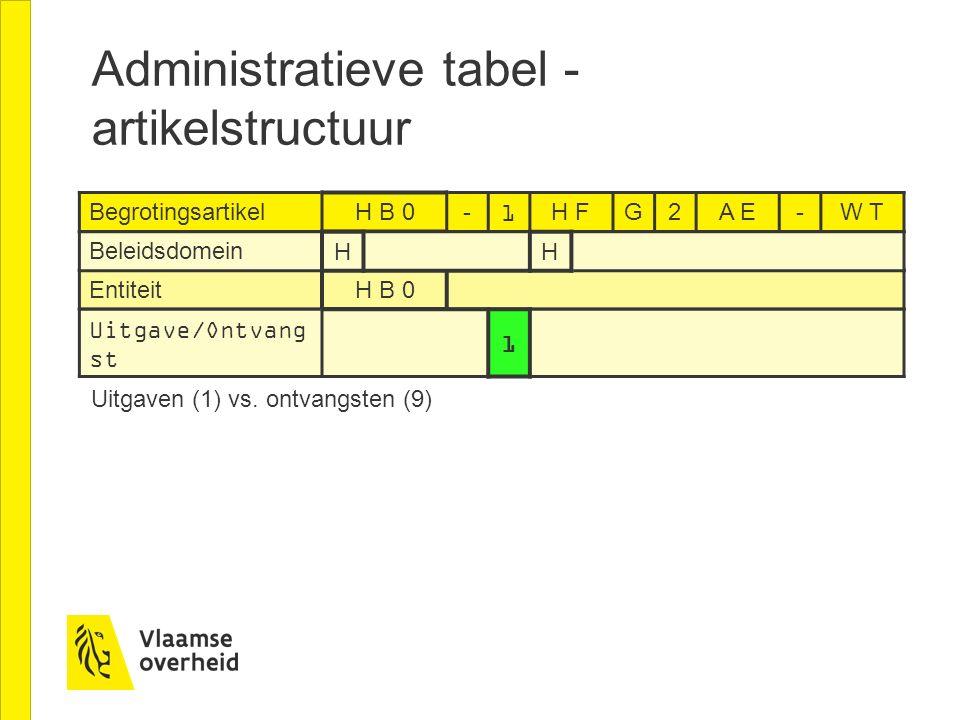 Administratieve tabel - artikelstructuur Begrotingsartikel H B 0-1H FG2A E-W T Entiteit H B 0 Beleidsdomein HH Uitgave/Ontvang st 1 Uitgaven (1) vs. o