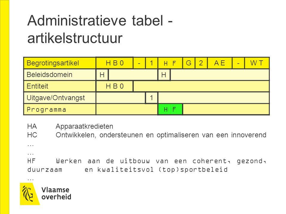 Administratieve tabel - artikelstructuur Begrotingsartikel H B 0-1H FG2A E-W T Entiteit H B 0 Beleidsdomein HH Programma H F Uitgave/Ontvangst 1 HAApp
