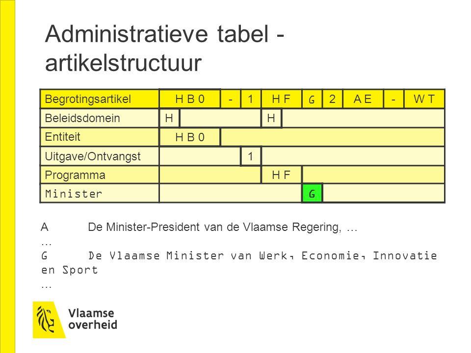 Administratieve tabel - artikelstructuur Begrotingsartikel H B 0-1H FG2A E-W T Entiteit H B 0 Beleidsdomein HH Programma H F Minister G Uitgave/Ontvan