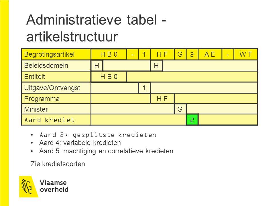Administratieve tabel - artikelstructuur Begrotingsartikel H B 0-1H FG2A E-W T Entiteit H B 0 Beleidsdomein HH Programma H F Minister G Aard krediet 2