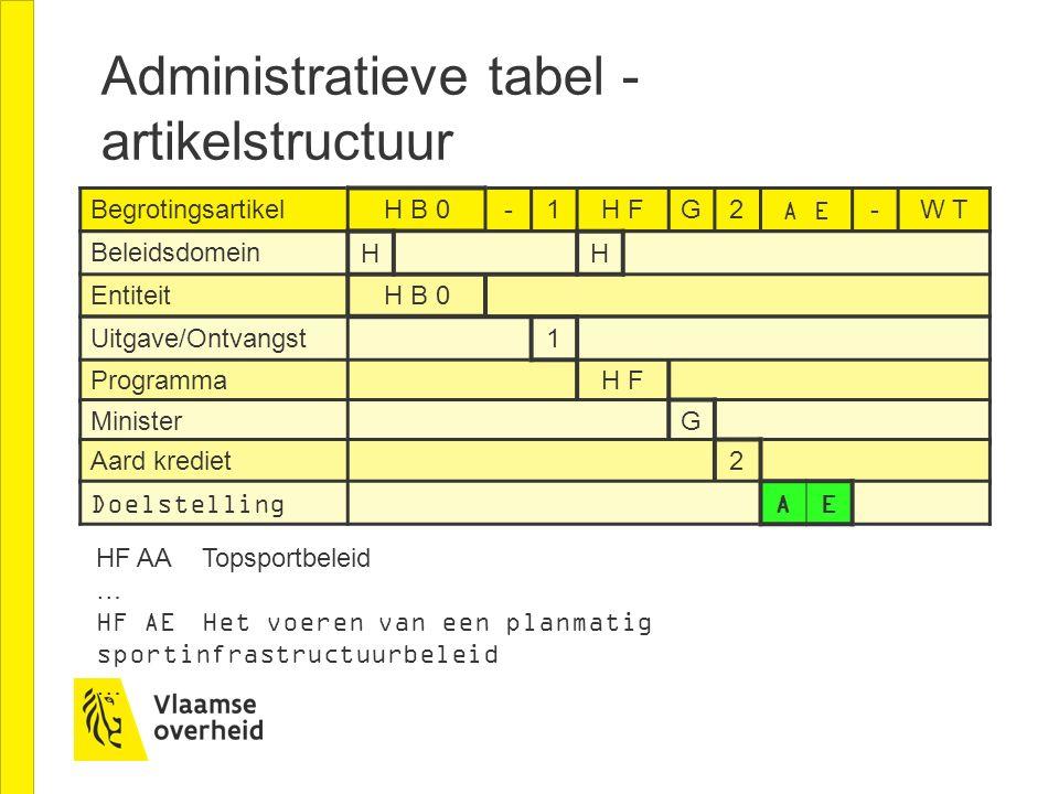 Administratieve tabel - artikelstructuur HF AATopsportbeleid … HF AEHet voeren van een planmatig sportinfrastructuurbeleid … Begrotingsartikel H B 0-1