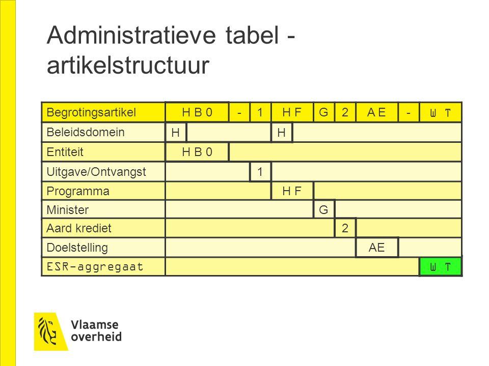 Administratieve tabel - artikelstructuur Begrotingsartikel H B 0-1H FG2A E-W T Entiteit H B 0 Beleidsdomein HH ESR-aggregaat W T Programma H F Ministe