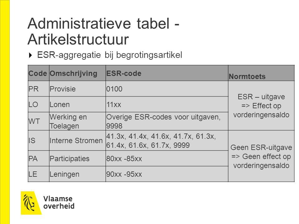 Administratieve tabel - Artikelstructuur ESR-aggregatie bij begrotingsartikel CodeOmschrijvingESR-code Normtoets PRProvisie0100 ESR – uitgave => Effec