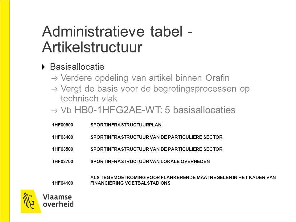 Administratieve tabel - Artikelstructuur Basisallocatie Verdere opdeling van artikel binnen Orafin Vergt de basis voor de begrotingsprocessen op techn