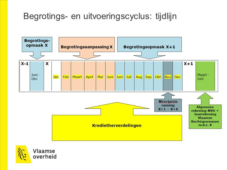Begrotings- en uitvoeringscyclus: tijdlijn
