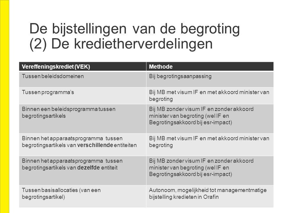 De bijstellingen van de begroting (2) De kredietherverdelingen Vereffeningskrediet (VEK)Methode Tussen beleidsdomeinenBij begrotingsaanpassing Tussen