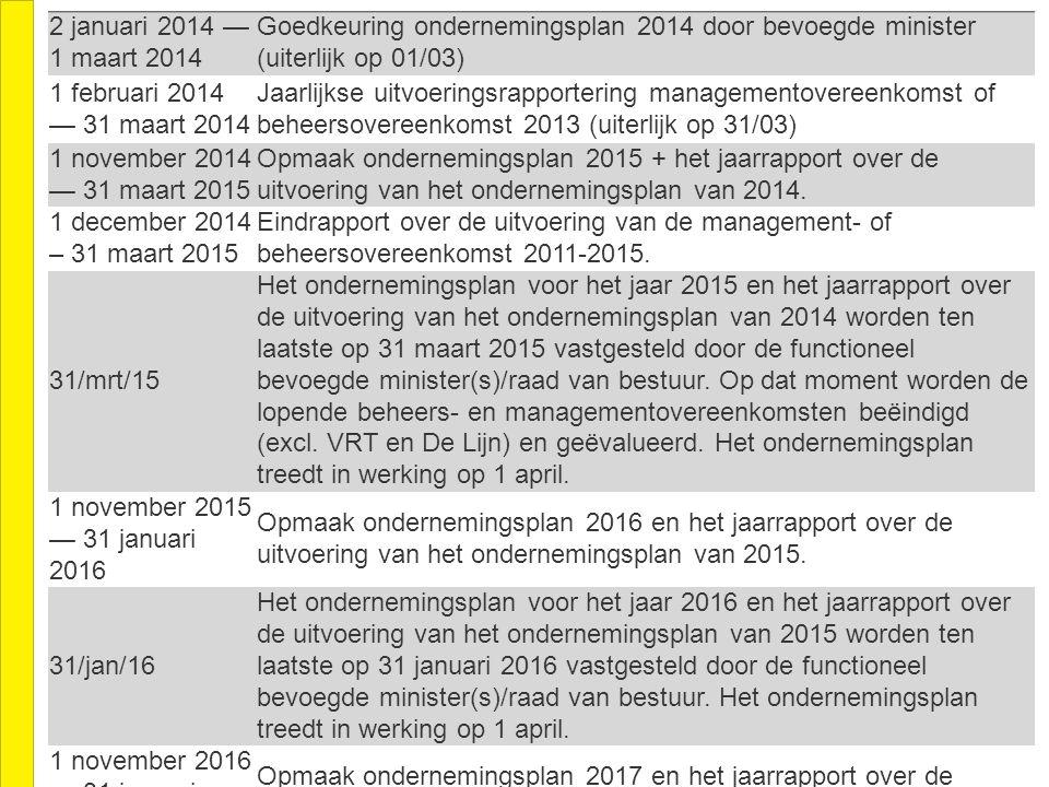 2 januari 2014 — 1 maart 2014 Goedkeuring ondernemingsplan 2014 door bevoegde minister (uiterlijk op 01/03) 1 februari 2014 — 31 maart 2014 Jaarlijkse