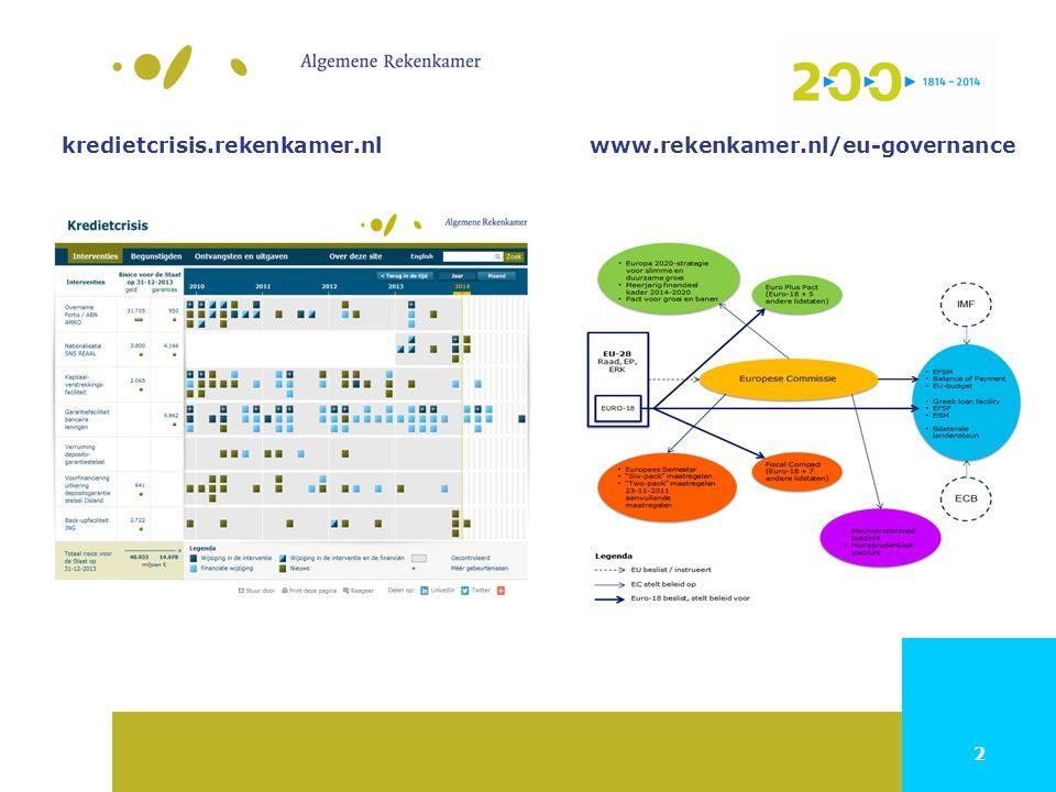 2 kredietcrisis.rekenkamer.nlwww.rekenkamer.nl/eu-governance