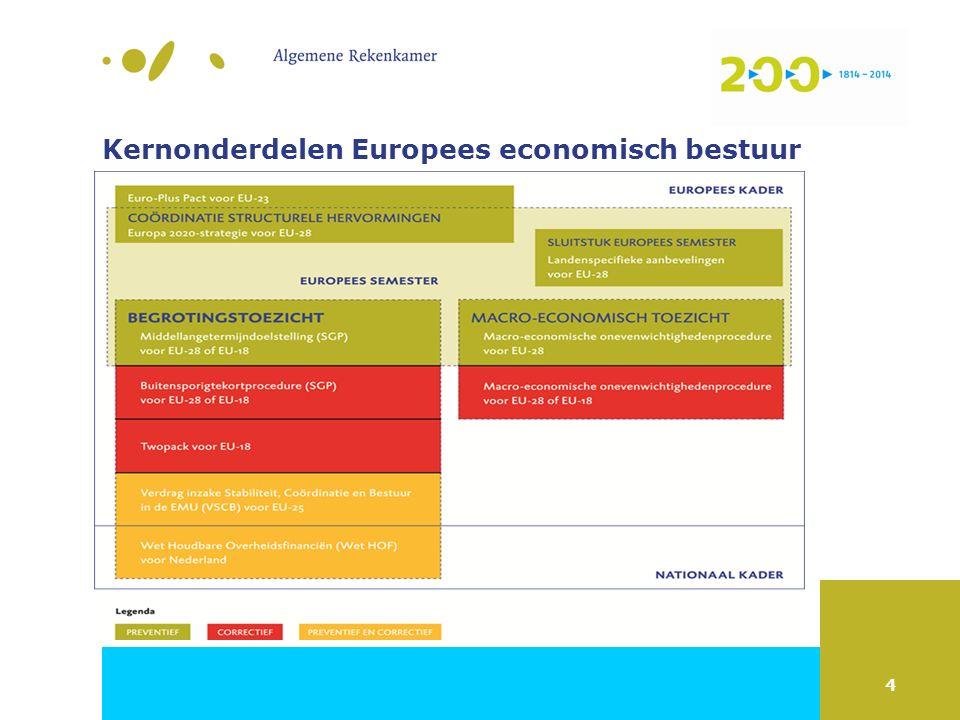 4 Kernonderdelen Europees economisch bestuur