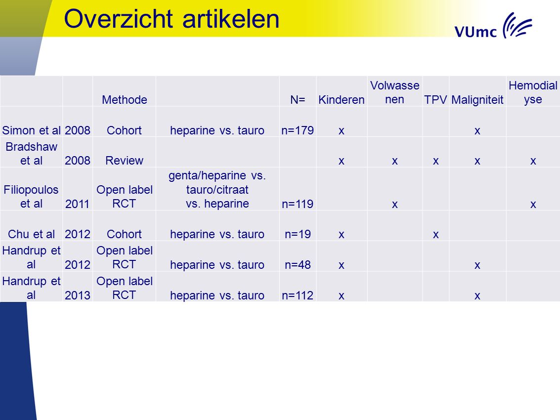 Overzicht artikelen Methode N=Kinderen Volwasse nenTPVMaligniteit Hemodial yse Simon et al2008Cohortheparine vs.