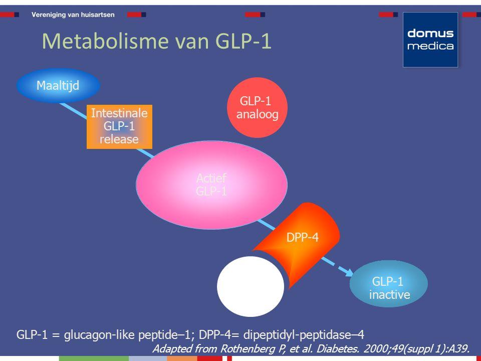 Metabolisme van GLP-1 Intestinale GLP-1 release GLP-1 inactive Maaltijd Actief GLP-1 DPP-4 inhibitor DPP-4 Adapted from Rothenberg P, et al.