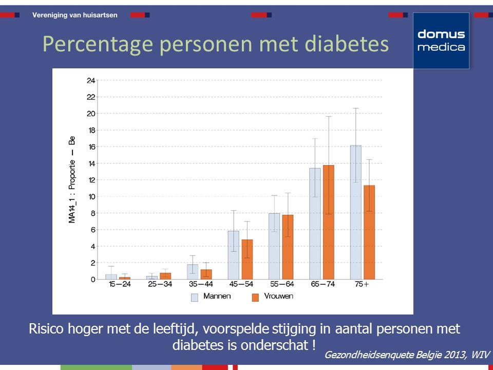 Belang tijdige diagnose type 2 diabetes Ongediagnosticeerde diabetes 30-50% Diabetesduur voor klinische diagnose 4-7 jaar Type 2 Diabetes  -Cell Functie (%) Jaren tot diagnose 25 – 100 – 75 – 0 – 50 – l -12 l -10 l -6 l -2 l0l0 l2l2 l6l6 l 10 l 14 Intermediaire hyperglycemie* AACE Diabetes Resource Center Beta cel verlies (UKPDS)