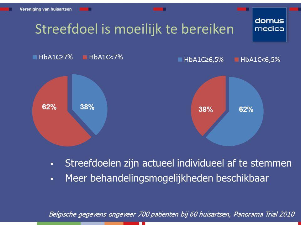 Streefdoel is moeilijk te bereiken Belgische gegevens ongeveer 700 patienten bij 60 huisartsen, Panorama Trial 2010 62%38% 62%38%  Streefdoelen zijn actueel individueel af te stemmen  Meer behandelingsmogelijkheden beschikbaar