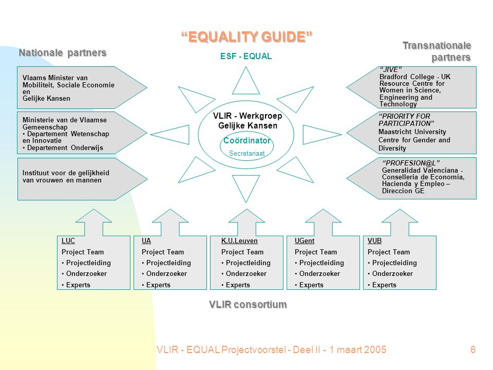 VLIR - EQUAL Projectvoorstel - Deel II - 1 maart 20057 Welke projectinhoud.
