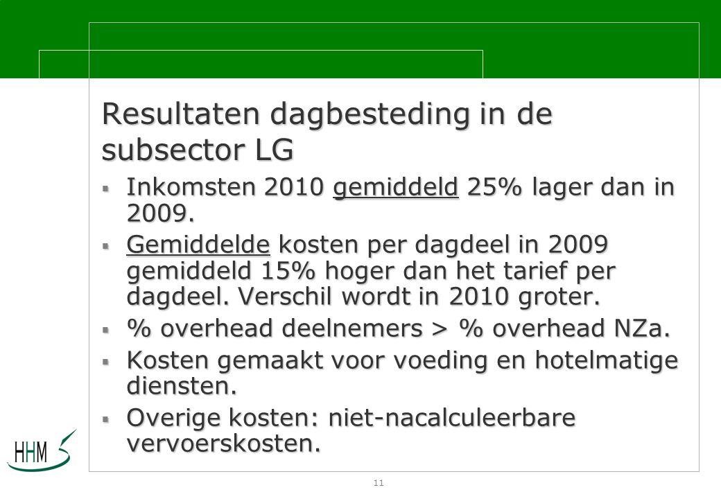 11 Resultaten dagbesteding in de subsector LG  Inkomsten 2010 gemiddeld 25% lager dan in 2009.