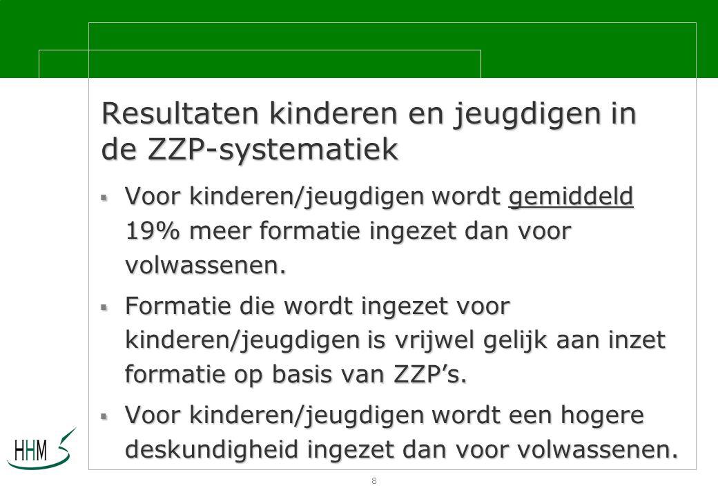 8 Resultaten kinderen en jeugdigen in de ZZP-systematiek  Voor kinderen/jeugdigen wordt gemiddeld 19% meer formatie ingezet dan voor volwassenen.