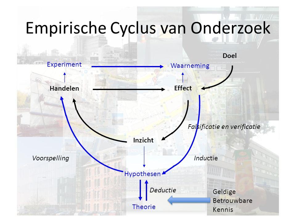 Empirische Cyclus van Onderzoek Doel Effect Handelen Inzicht Hypothesen Theorie Waarneming Experiment Inductie Deductie Voorspelling Falsificatie en verificatie Geldige Betrouwbare Kennis