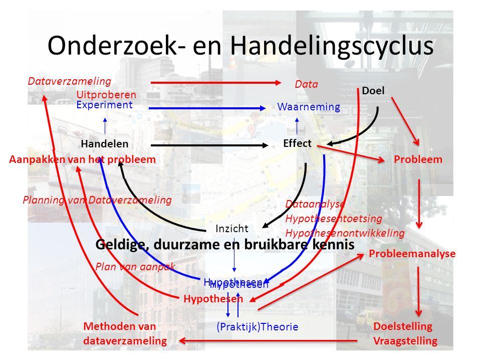 Onderzoek- en Handelingscyclus Doel Effect Handelen Inzicht Hypothesen (Praktijk)Theorie Waarneming Experiment Probleemanalyse Doelstelling Vraagstell