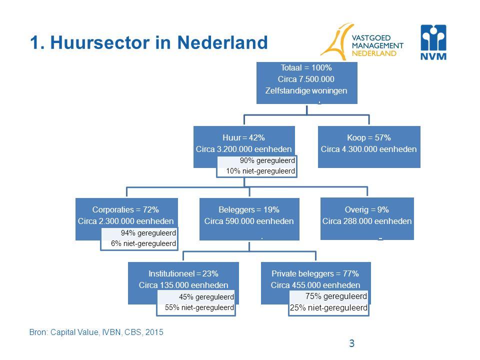3 1. Huursector in Nederland Bron: Capital Value, IVBN, CBS, 2015 Totaal = 100% Circa 7.500.000 Zelfstandige woningen Huur = 42% Circa 3.200.000 eenhe
