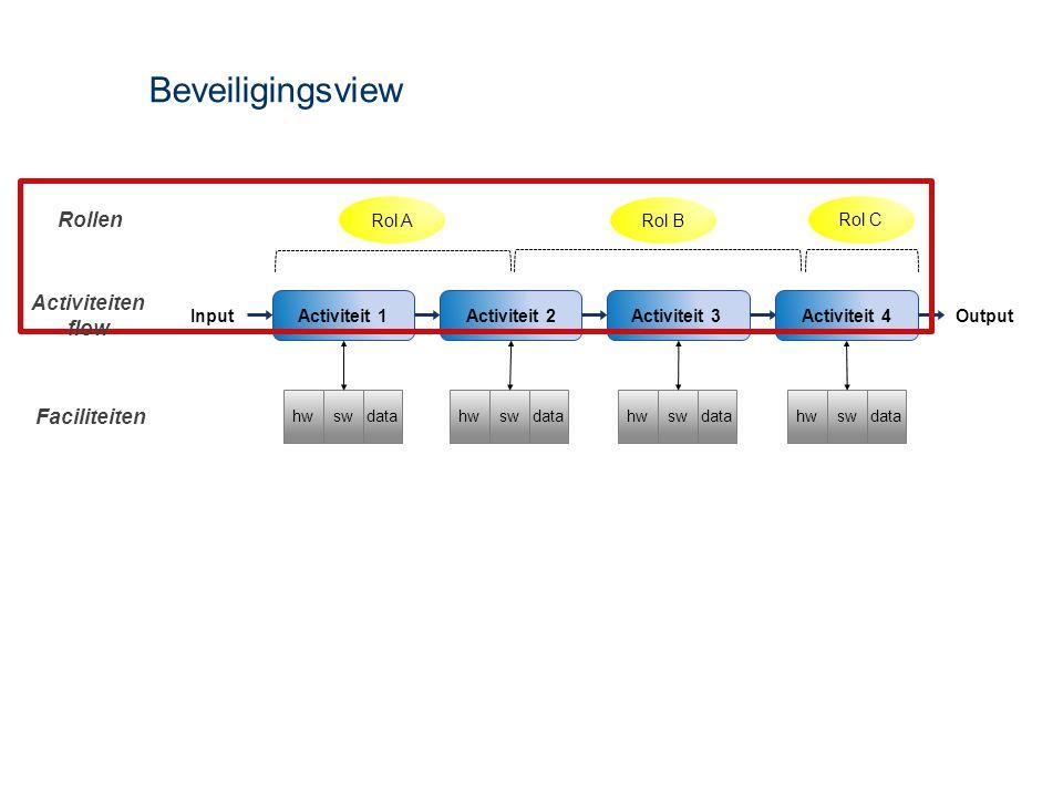 Beveiligingsview Activiteit 4Activiteit 1Activiteit 2 Input Activiteit 3 Output Faciliteiten datahwswdatahwswdatahwswdatahwsw Rollen Rol C Rol B Rol A Activiteiten flow