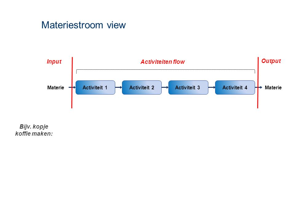 Materiestroom view Activiteit 4Activiteit 1Activiteit 2 Materie Activiteit 3 Activiteiten flow Materie Bijv. kopje koffie maken: Input Output