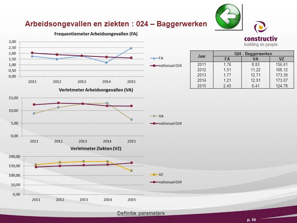 Arbeidsongevallen en ziekten : 024 – Baggerwerken p.