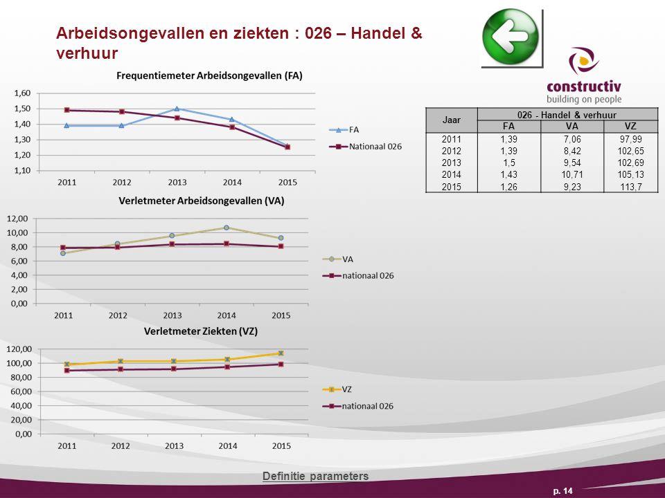 Arbeidsongevallen en ziekten : 026 – Handel & verhuur p.