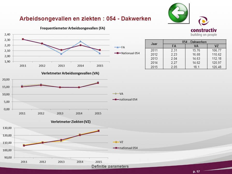 Arbeidsongevallen en ziekten : 054 - Dakwerken p.