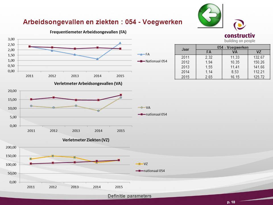 Arbeidsongevallen en ziekten : 054 - Voegwerken p.