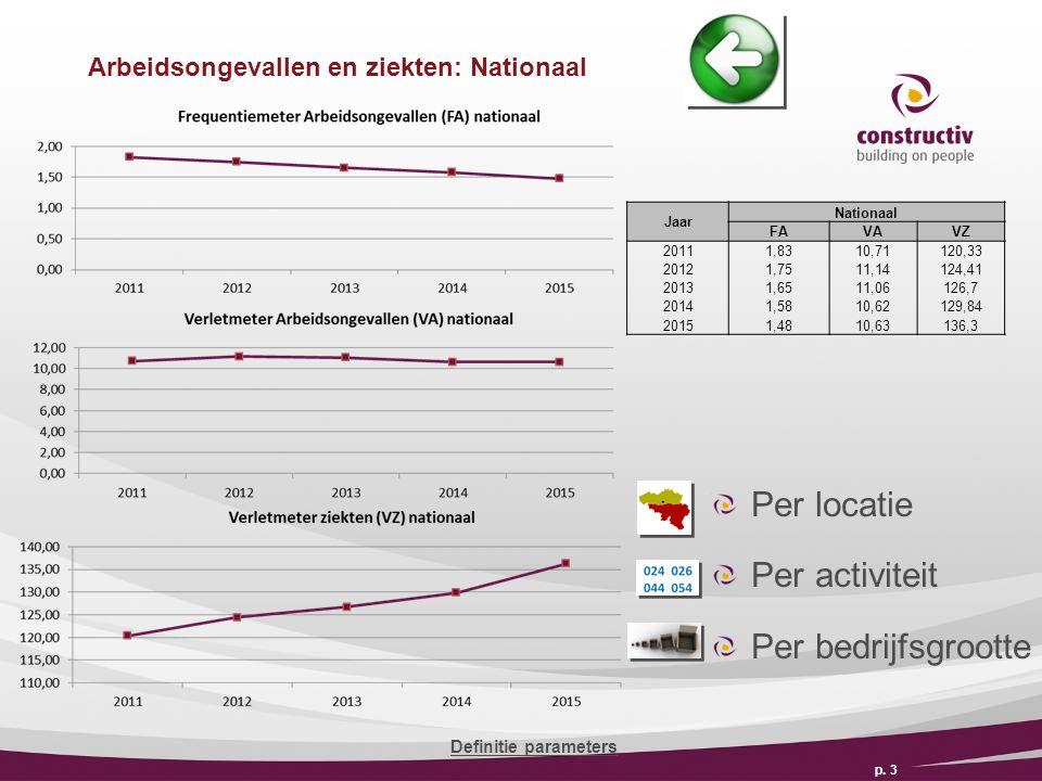 Arbeidsongevallen en ziekten: Nationaal p.