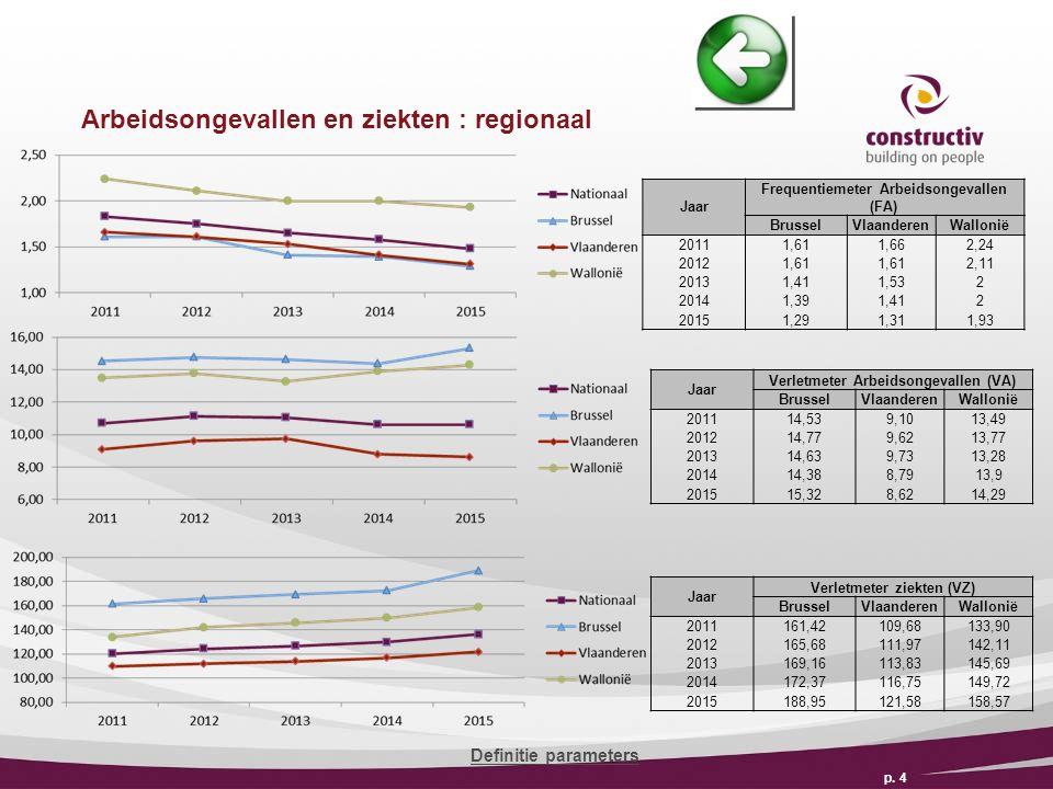 Arbeidsongevallen en ziekten : regionaal p.