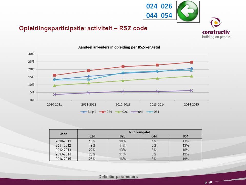 Opleidingsparticipatie: activiteit – RSZ code p.