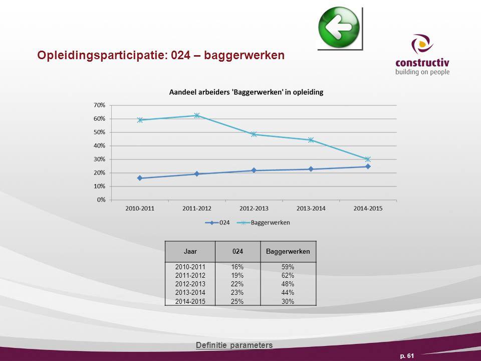 Opleidingsparticipatie: 024 – baggerwerken p.