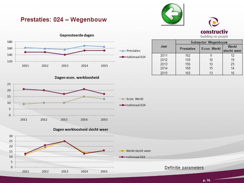 Prestaties: 024 – Wegenbouw p. 76 Definitie parameters Jaar Subsector Wegenbouw PrestatiesEcon.
