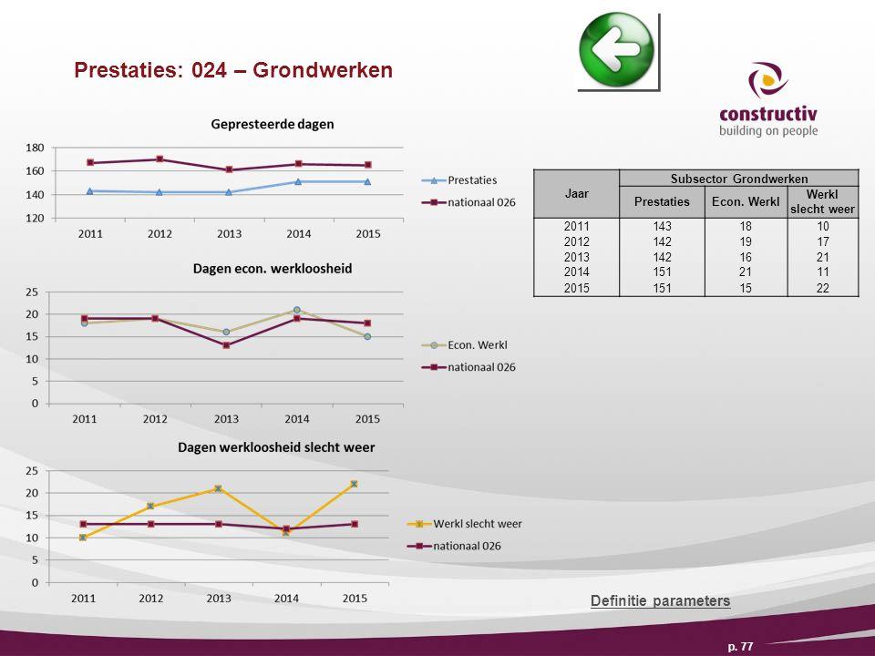 Prestaties: 024 – Grondwerken p. 77 Definitie parameters Jaar Subsector Grondwerken PrestatiesEcon.