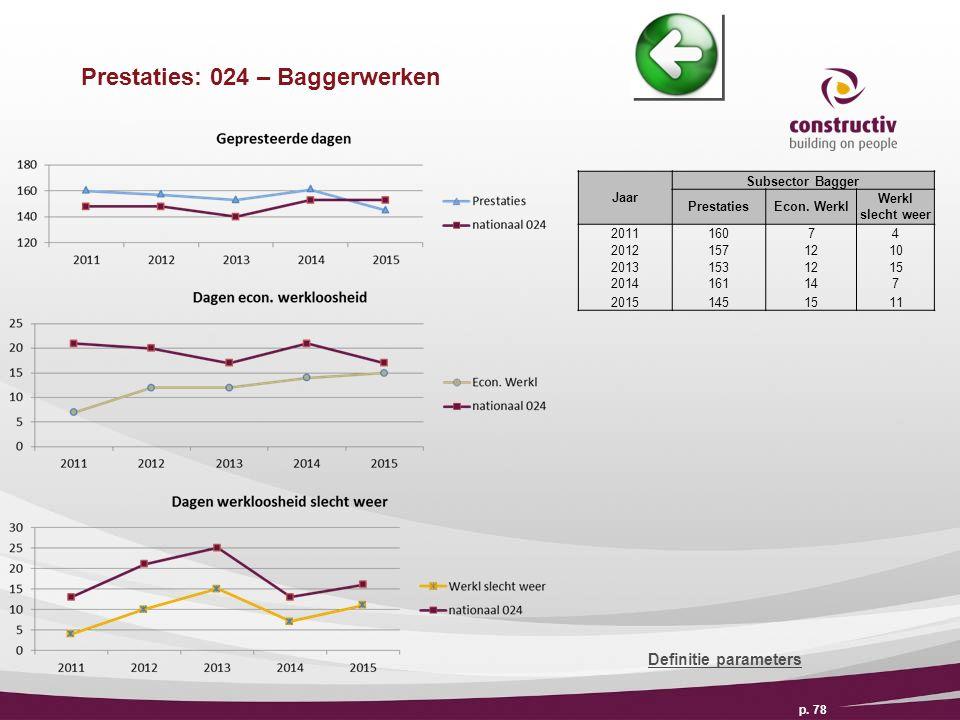 Prestaties: 024 – Baggerwerken p. 78 Definitie parameters Jaar Subsector Bagger PrestatiesEcon.