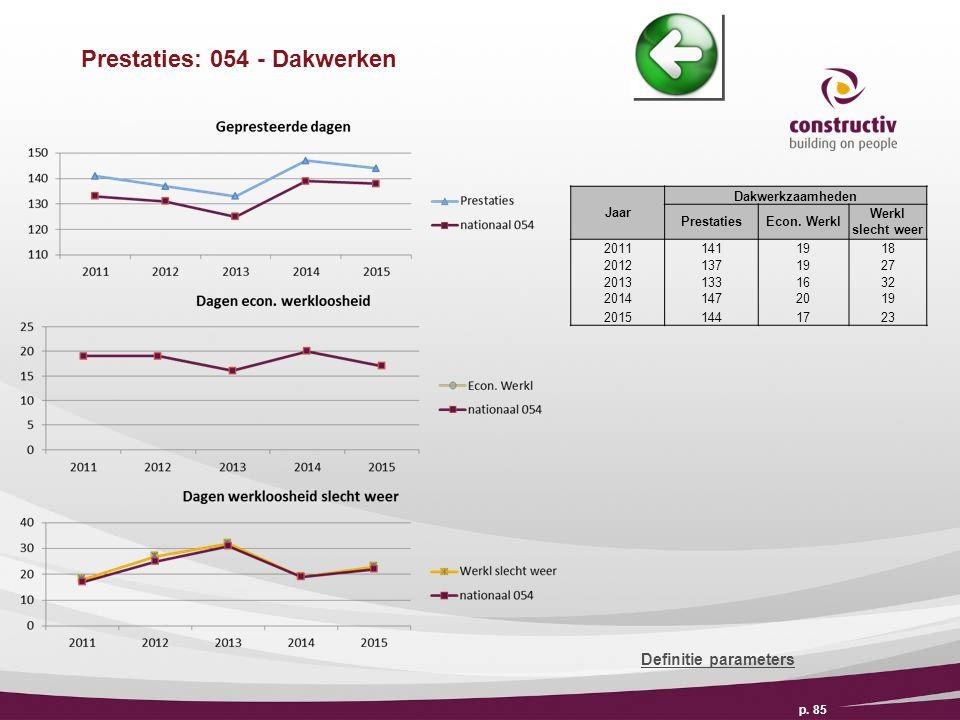 Prestaties: 054 - Dakwerken p. 85 Definitie parameters Jaar Dakwerkzaamheden PrestatiesEcon.