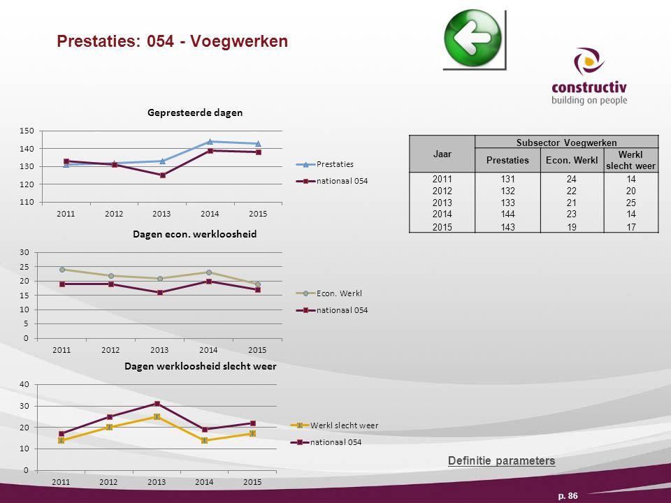 Prestaties: 054 - Voegwerken p. 86 Definitie parameters Jaar Subsector Voegwerken PrestatiesEcon.