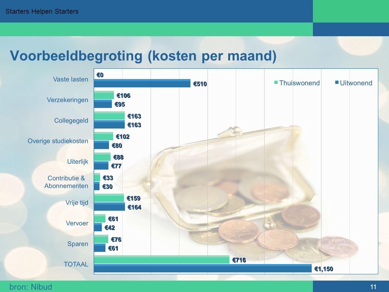 Starters Helpen Starters Voorbeeldbegroting (kosten per maand) 11 bron: Nibud