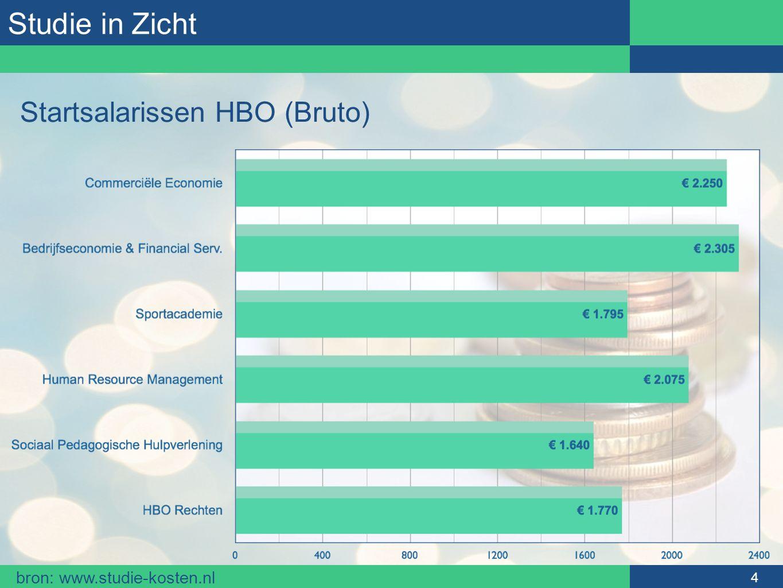 Studie in Zicht 4 Startsalarissen HBO (Bruto) bron: www.studie-kosten.nl