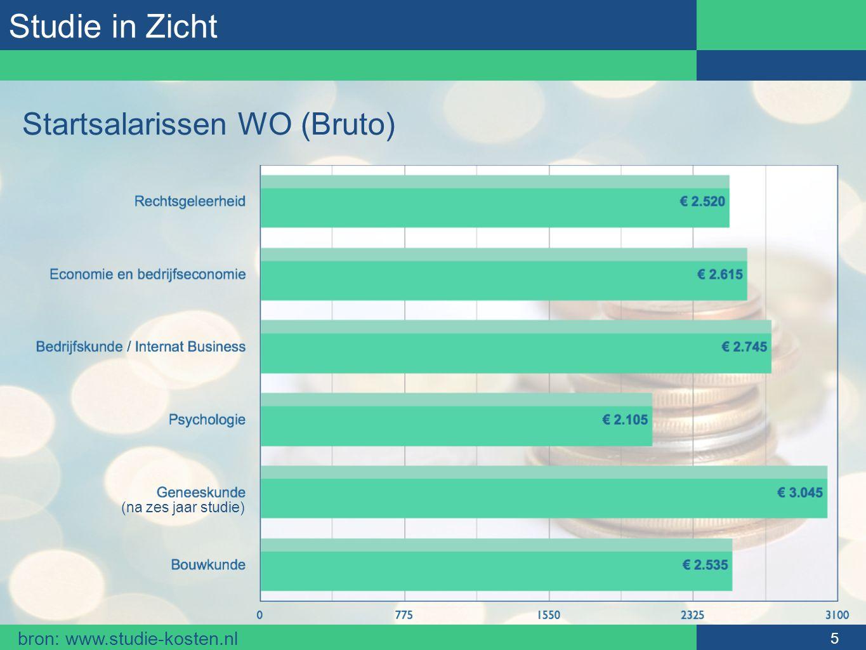 Studie in Zicht (na zes jaar studie) 5 Startsalarissen WO (Bruto) bron: www.studie-kosten.nl
