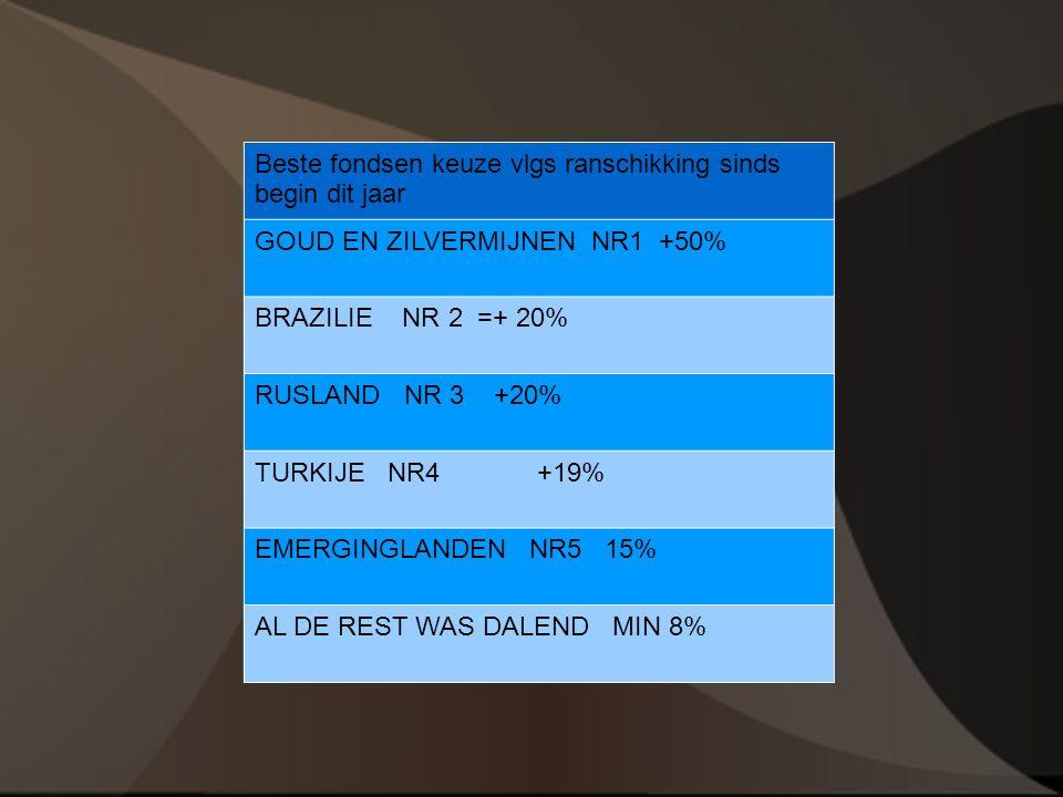 Beste fondsen keuze vlgs ranschikking sinds begin dit jaar GOUD EN ZILVERMIJNEN NR1 +50% BRAZILIE NR 2 =+ 20% RUSLAND NR 3 +20% TURKIJE NR4 +19% EMERGINGLANDEN NR5 15% AL DE REST WAS DALEND MIN 8%