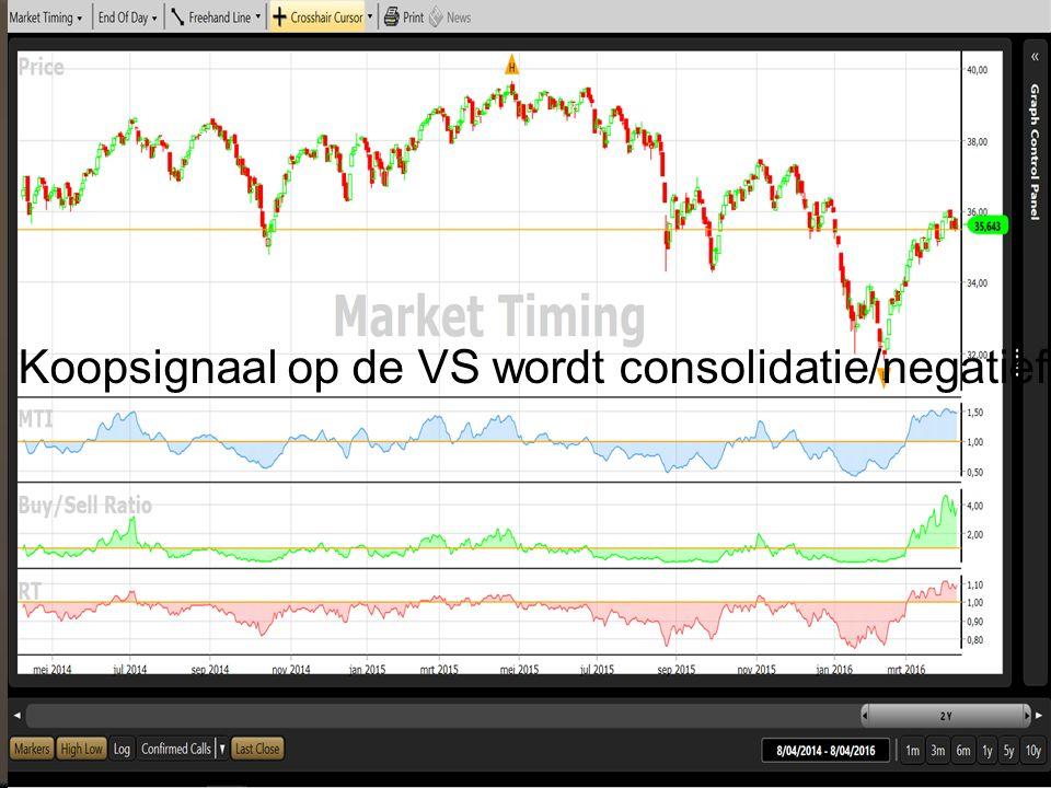 Koopsignaal op de VS wordt consolidatie/negatief
