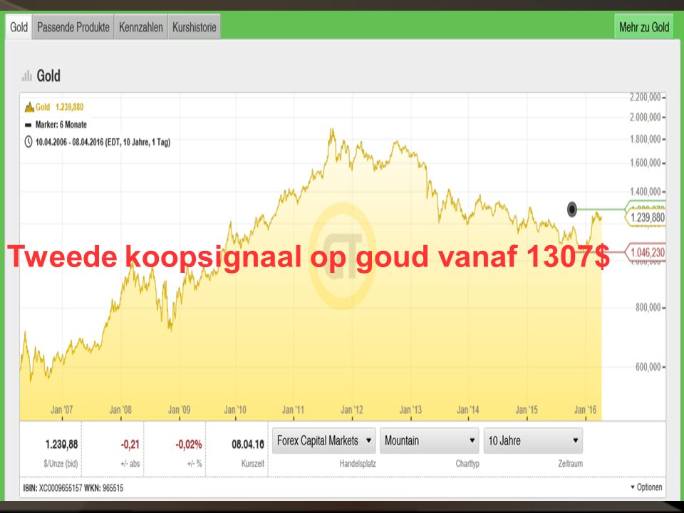 Tweede koopsignaal op goud vanaf 1307$
