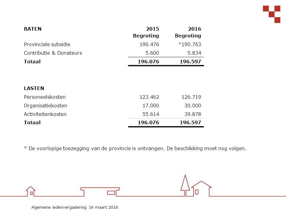 Algemene ledenvergadering 16 maart 2016 BATEN2015 Begroting 2016 Begroting Provinciale subsidie190.476*190.763 Contributie & Donateurs5.6005.834 Totaal196.076196.597 LASTEN Personeelskosten123.462126.719 Organisatiekosten17.00030.000 Activiteitenkosten55.61439.878 Totaal196.076196.597 * De voorlopige toezegging van de provincie is ontvangen.