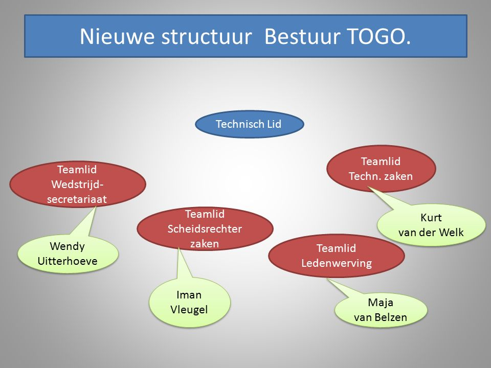 Nieuwe structuur Bestuur TOGO. Teamlid Techn.