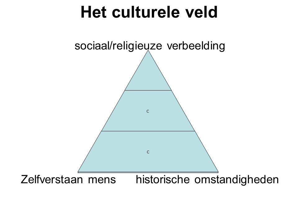 Het culturele veld sociaal/religieuze verbeelding Zelfverstaan mens historische omstandigheden b c c