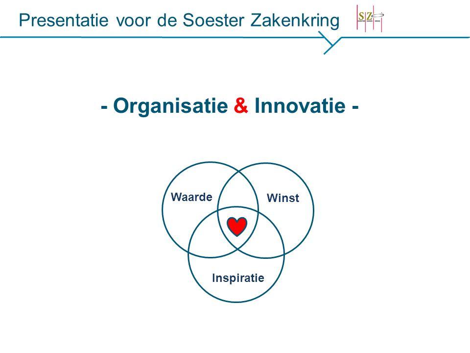 Presentatie voor de Soester Zakenkring - Organisatie & Innovatie - Waarde Winst Inspiratie