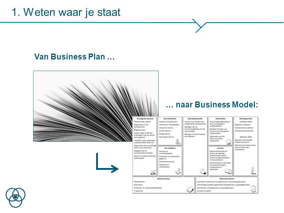 Het Business Model Canvas: 9 bouwstenen Klantsegment Waardepro- positie Kanalen Klantrelaties Inkomenstromen Kernactiviteiten Strategische partners Kostenstructuur Kernmiddelen