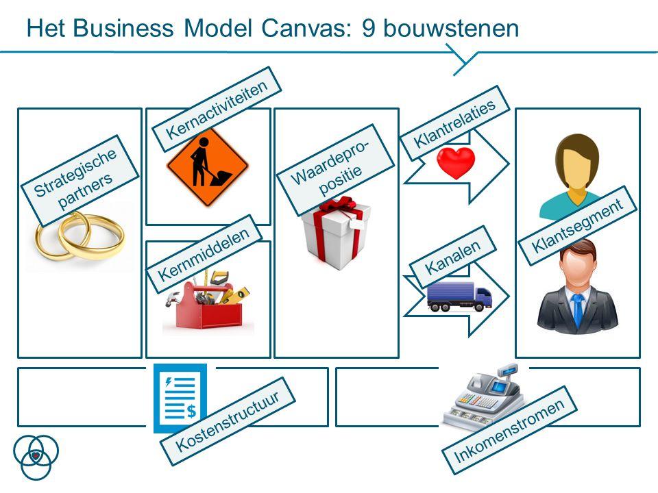 Het Business Model Canvas: 9 bouwstenen Klantsegment Waardepro- positie Kanalen Klantrelaties Inkomenstromen Kernactiviteiten Strategische partners Ko